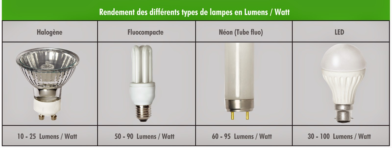 Lampe n on couleur fashion designs - Ampoule basse consommation gratuite ...