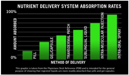 questionable graph of medication route absorption rates