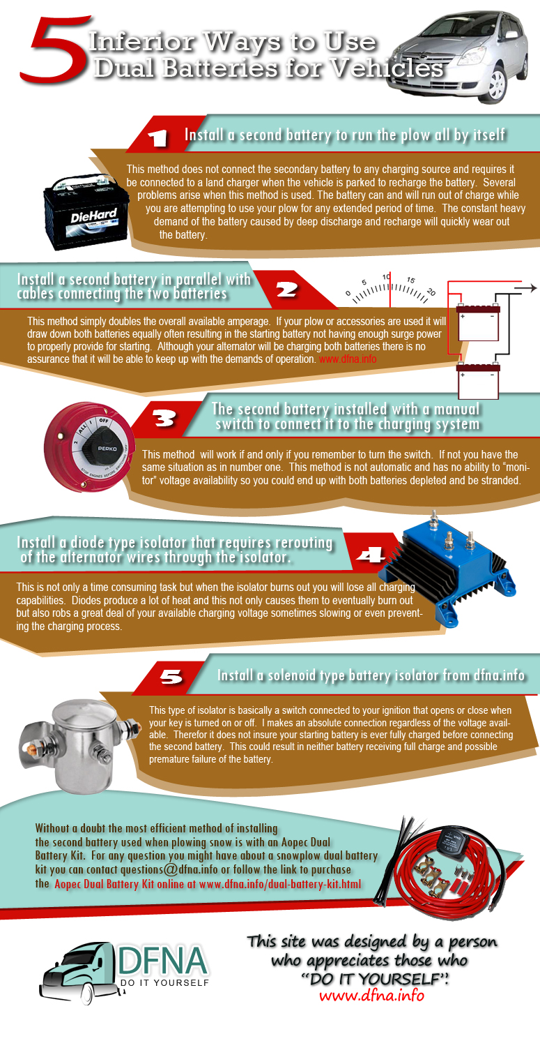 infograhics about car battery maintenance