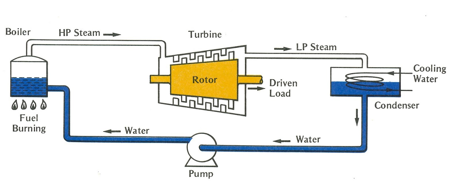 Pretty principle of operation of steam turbine pictures engineering photosvideos and articels engineering search engine biocorpaavc
