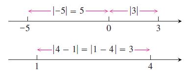 ערך מוחלט מציין מרחקים בין נקודות על ציר המספרים