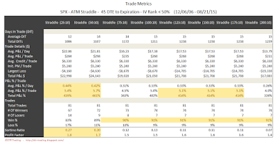 SPX Short Options Straddle Trade Metrics - 45 DTE - IV Rank < 50 - Risk:Reward 10% Exits