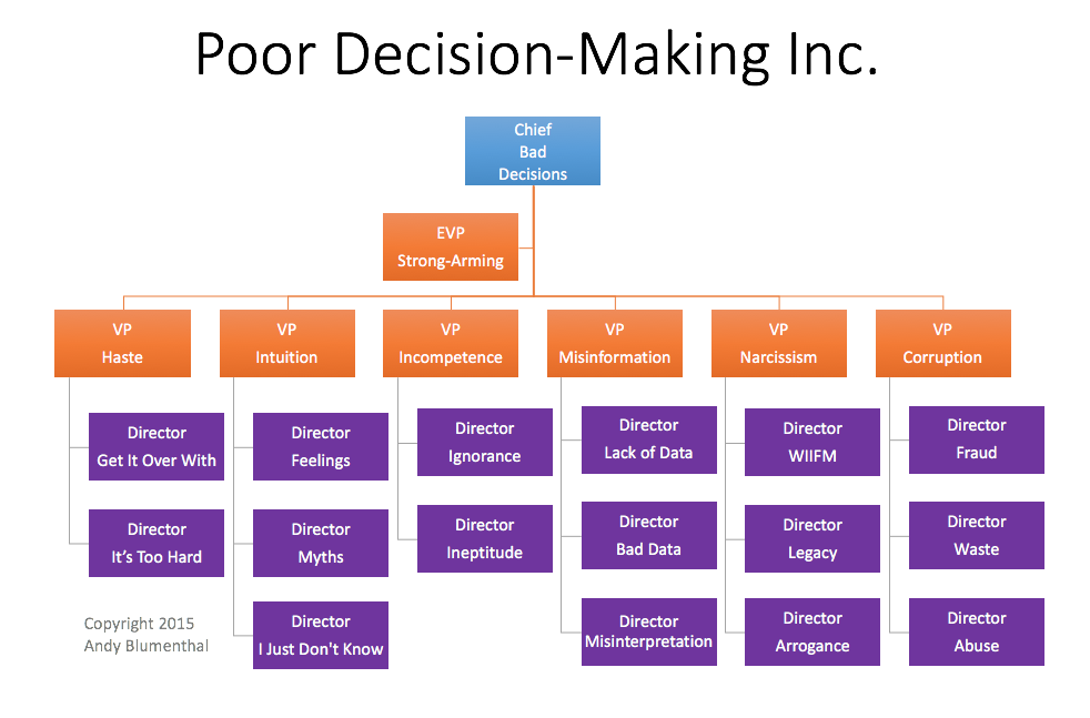 a poor decision Any decision is an opportunity to learn calling your decisions bad takes away from this opportunity for me, the only bad decisions are the ones i did not make.