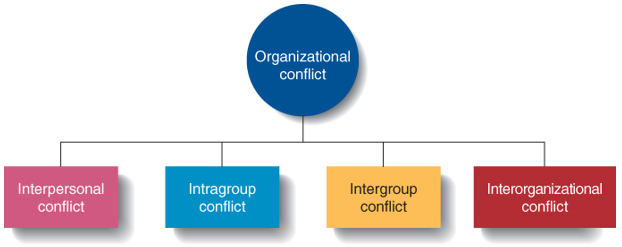 managing conflict in the wakewood organisation Conflict management is one of the core trainings we offer for managers and supervisors learning how to handle conflict efficiently is a necessary skill for anyone in management and the key to preventing it from hindering employees' professional growth.