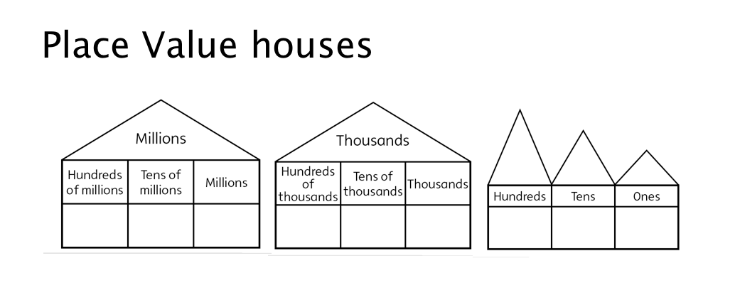 Place Value House Template : Search Results : Calendar 2015