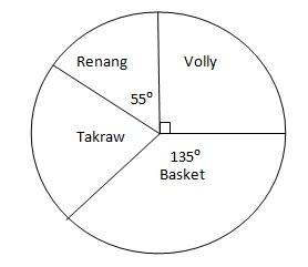 Infoyuni soal latihan statistika diagram lingkaran dibawah ini menunjukkan olahraga kegemaran 180 orang siswa kelas ix smp negeri 7 pekanbaru tentukan berapa orang siswa yang gemar ccuart Gallery