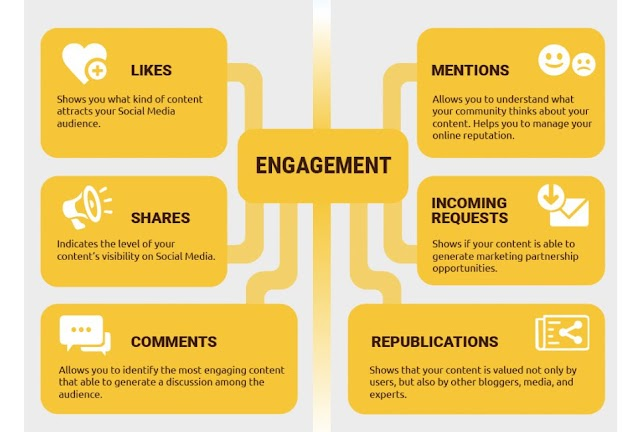 Measurements for your #contentmarketing
