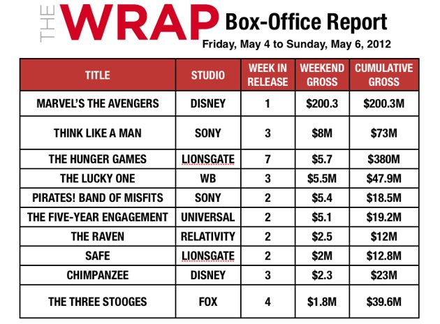 Top Box Office