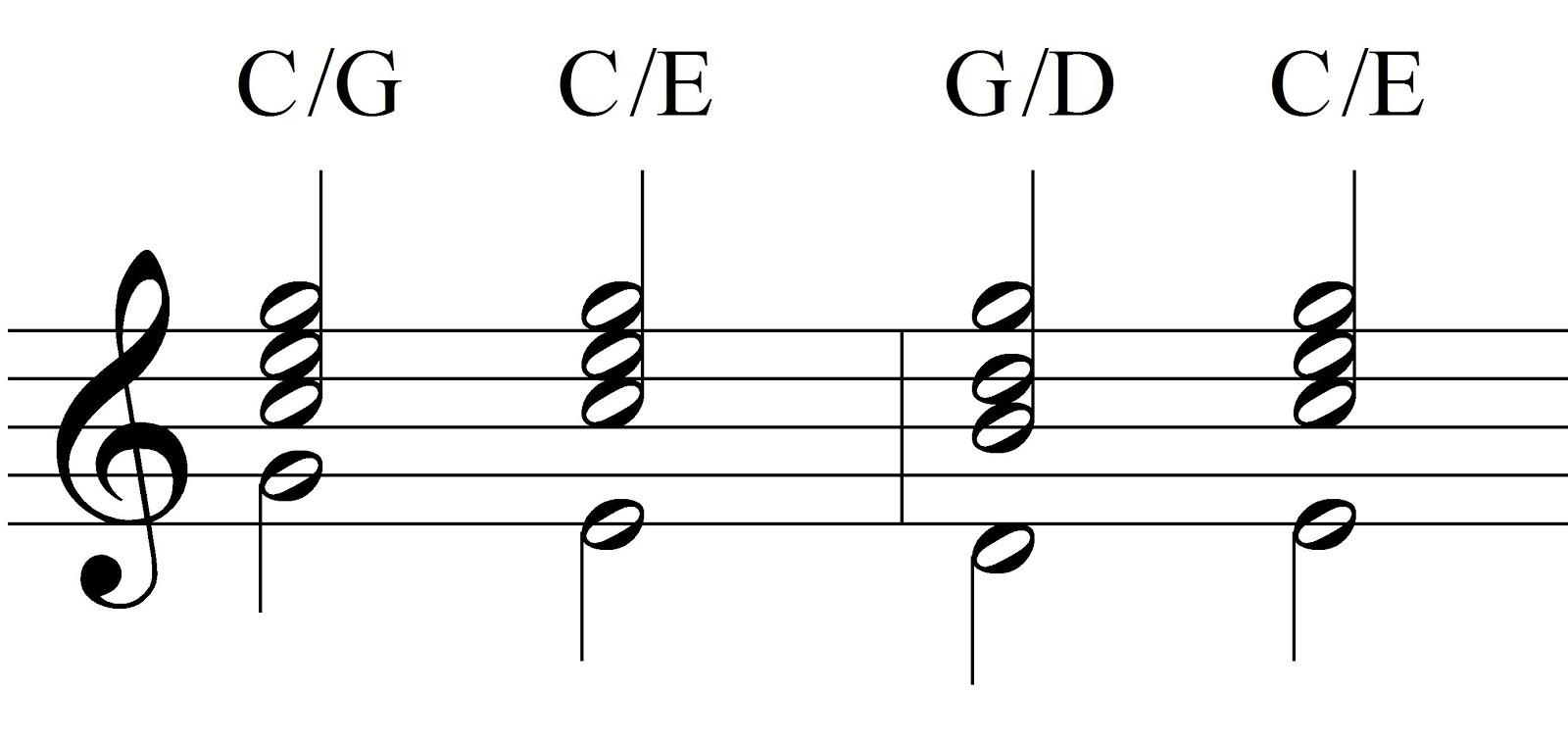 Music theory slash chords slash chords indicating chord inversions buycottarizona Image collections