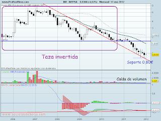 analisis tecnico de-inypsa historico-a 18 de enero de 2012