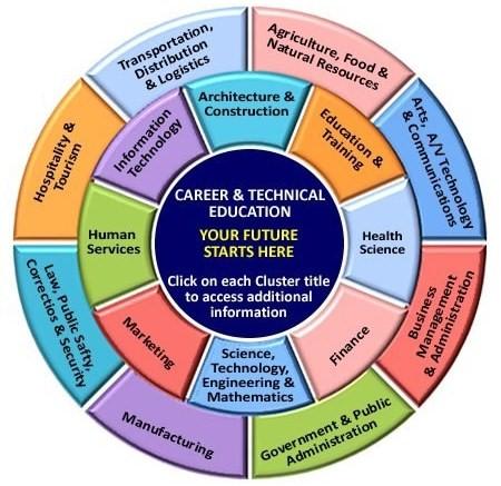 room 2025 career clusters