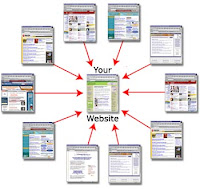 Apa Itu Tukar Link Sesama Blogger