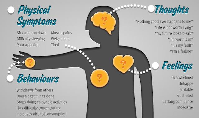 डिप्रेशन के लक्षण कारण और प्रकार