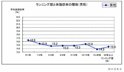 ランニング歴と体脂肪率のグラフ(男性)