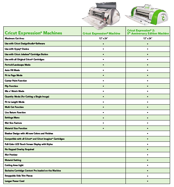 Cricut Expression 2: Anniversary Edition Info and Video