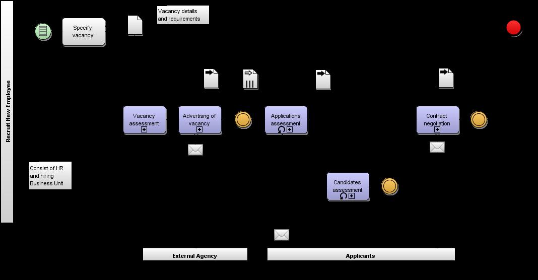 Bpm professional bpmn process model descriptive analytic figure 1b recruitment process descriptive model final ccuart Images
