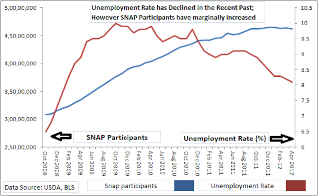Unemployment rate in the United States compared with SNAP enrollments