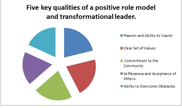 components of transformational leadership pdf
