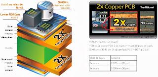 Oferta Componente PC