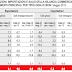 Gli ultimi dati Istat sul commercio con l'estero