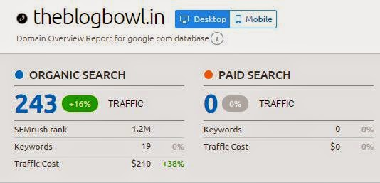 Competitors Web Traffic Analysis