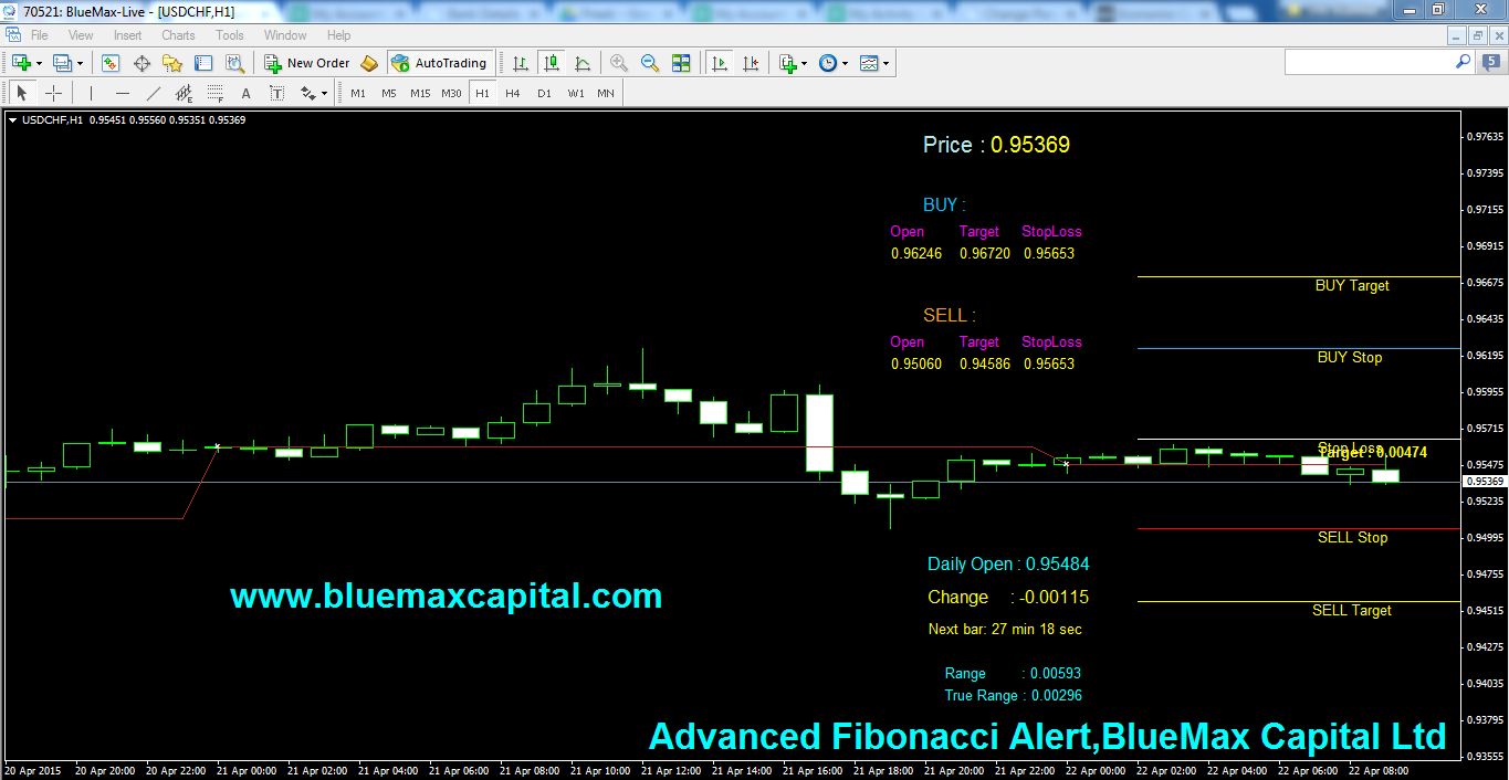 USDCHF Daily articles with advanced Fibonacci alert-source from BlueMax Capital 22/04/2015
