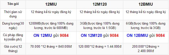 Đăng ký 3G Mobifone 1 năm được tặng 100% dung lượng