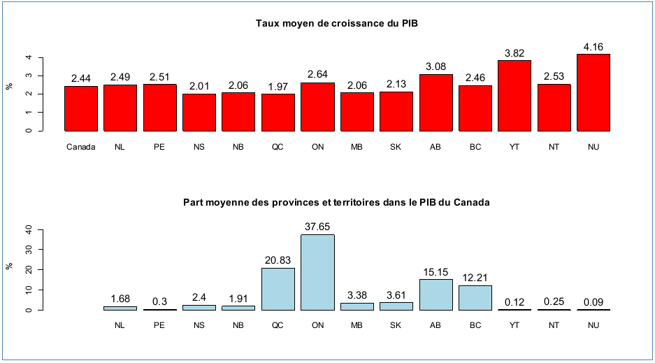 Figure: Taux moyen de croissance et part moyenne des provinces et territoires dans le produit intérieur brut (PIB) du Canada