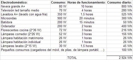 Tabla de cálculo del consumo eléctrico diario en una vivienda.