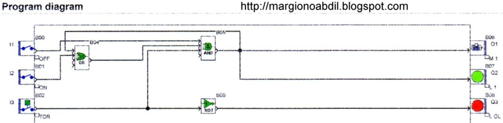 Blog Teknik  U0026 Vokasi  Program Plc Fbd Untuk Pengoperasian