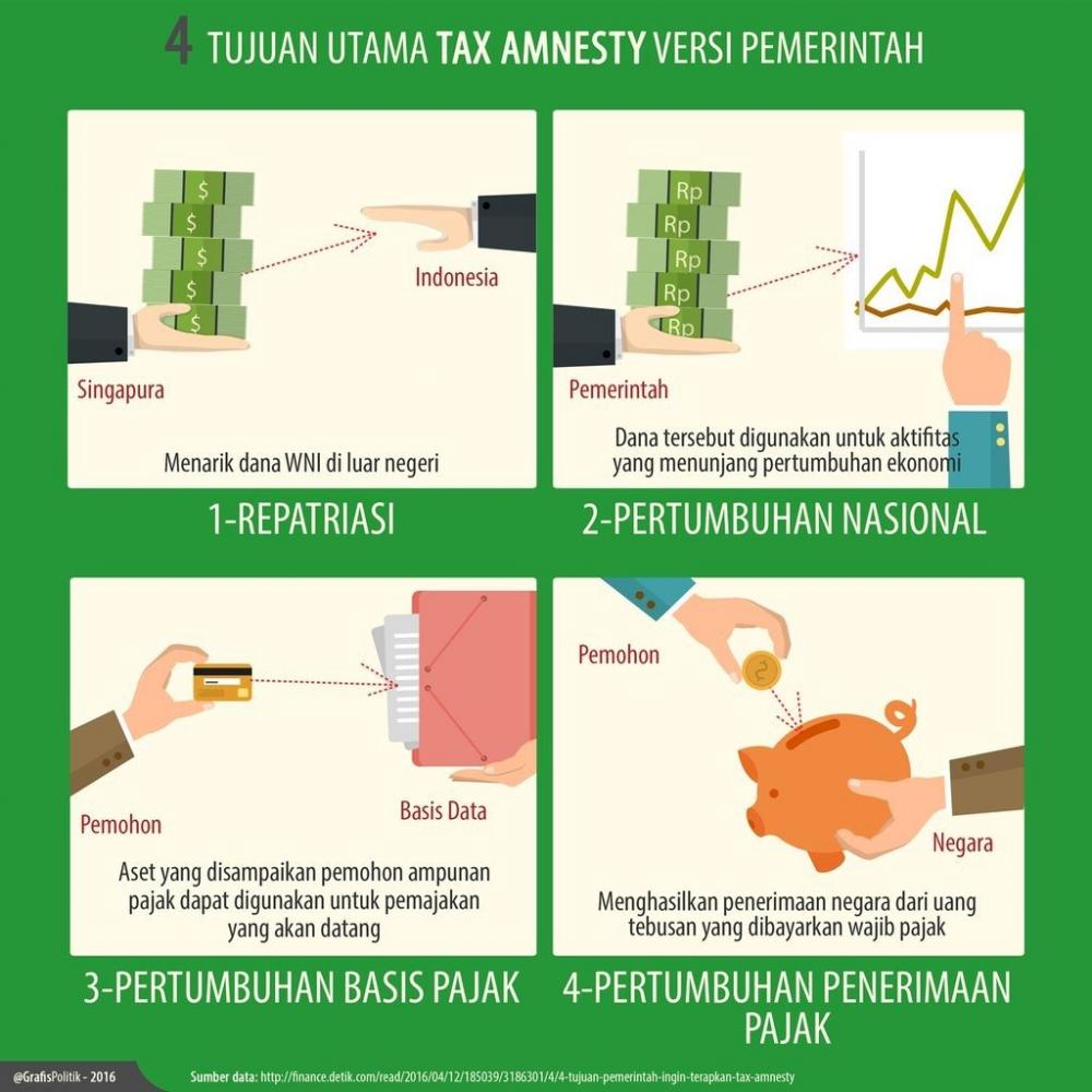 Tujuan Utama Tax Amnesty