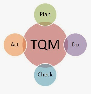 tqm final project Total quality management (tqm) requires that the company maintain this quality standard in all aspects of its business this requires ensuring that things are done right the first time and that defects.