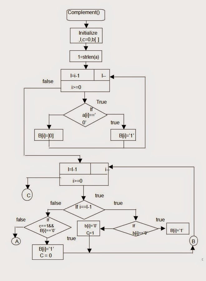Let Us See C Language  Flow Chart For To Convert The Given Binary Number To Its 2 U2019s Complement