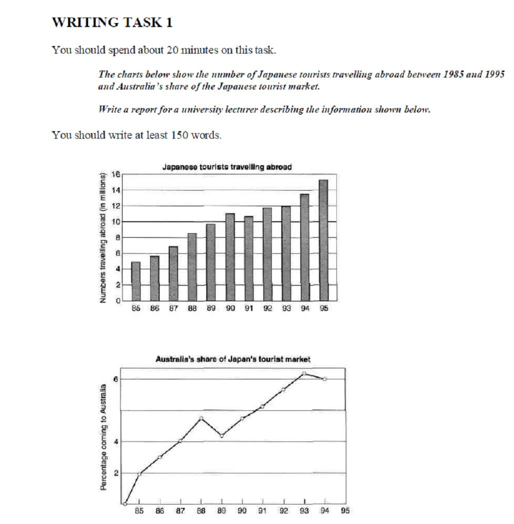 ielts academic writing task academic writing task graphs academic writing task 1 graphs