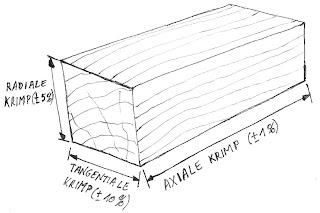 Tekening van krimprichtingen bij hout