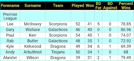 FINAL PLAYER OF THE YEAR TABLE 2018 - 2019