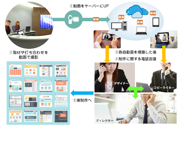 iTEMの動画によるクリエイティブ・コミュニケーション