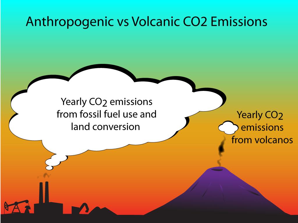 volcanos vs human co2