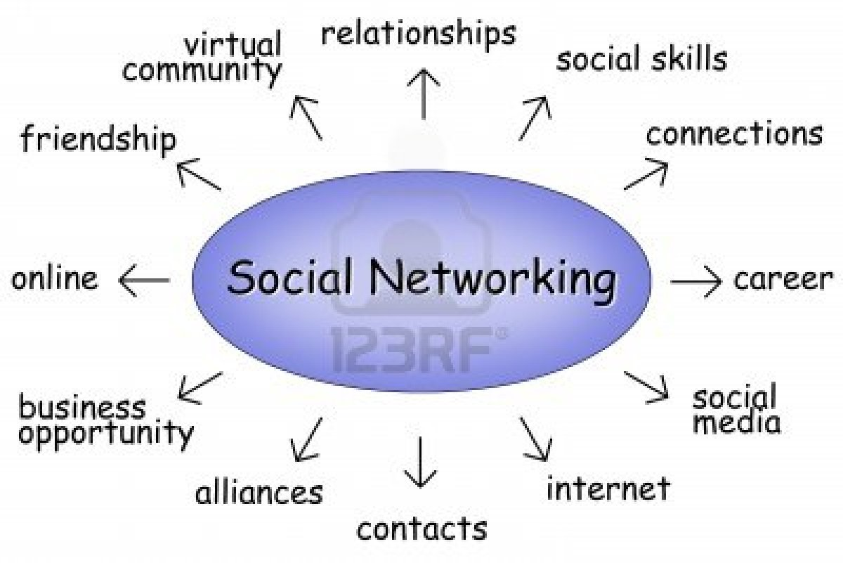 the social networking Lee, who studies crucial aspects of social networking sites such as facebook and twitter, recently completed three separate studies on how social media.