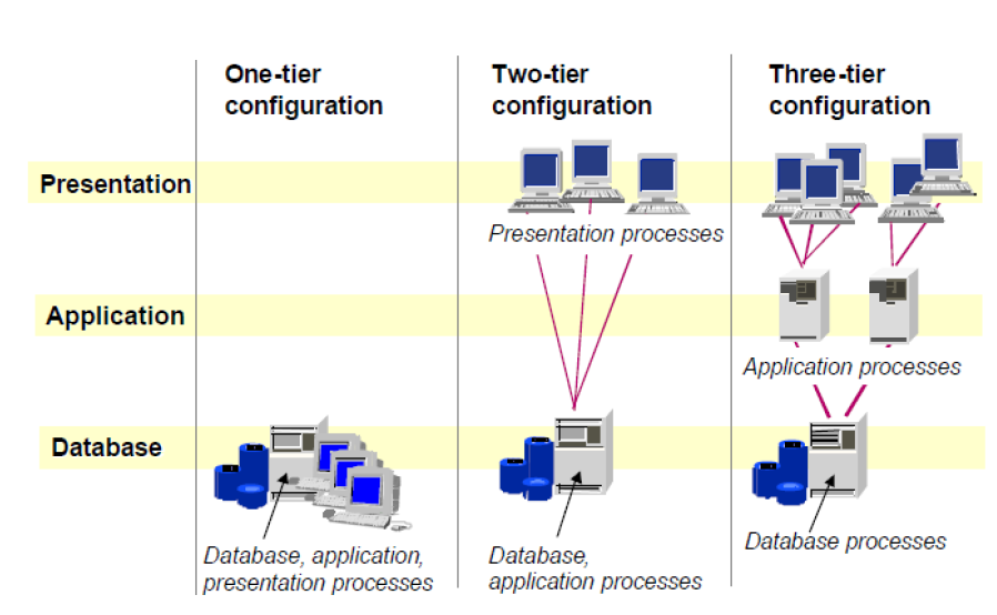 What is SAP R3 Architecture ? 1