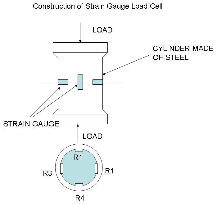 Strain Gauge-Transducer, Sensor,Wheatstone Bridge, Electrical
