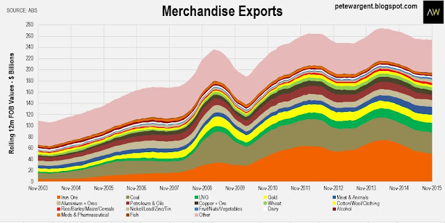 merchandise exports