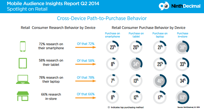 """Research to Purchase behavior by device """