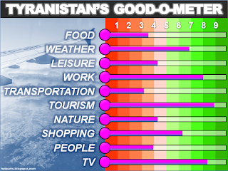 TYRANISTAN'S GOOD-O-METER (polemical conversation sparker)