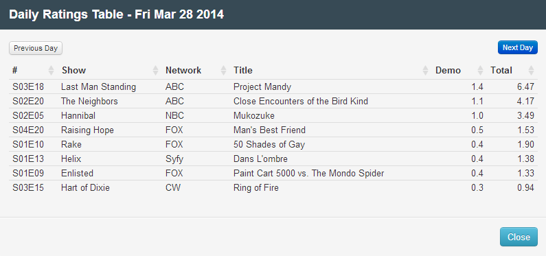 Final Adjusted TV Ratings for Friday 28th March 2014