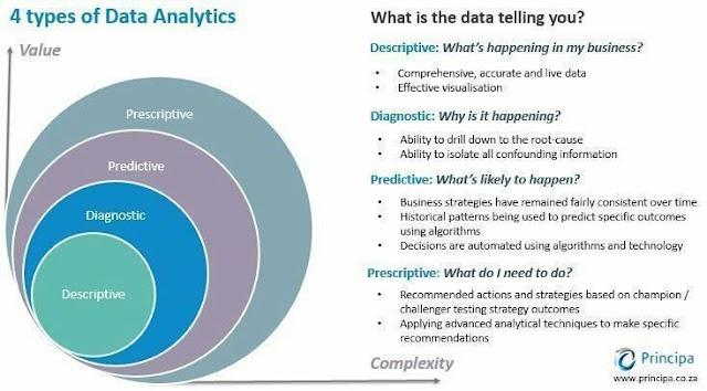 4 types of Data Analytics