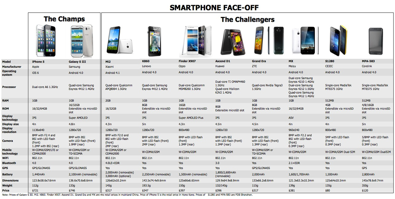 Mobile technology exploration originals and copies for Window brand comparison
