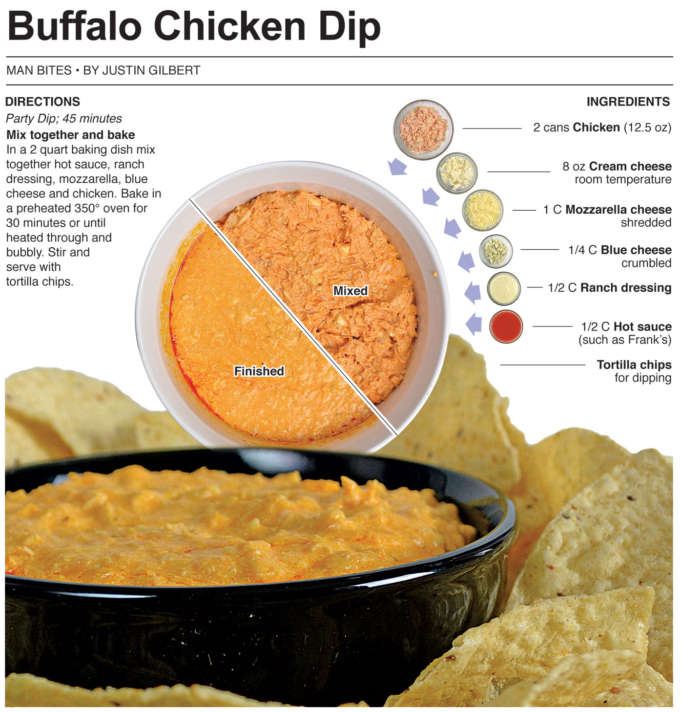 Behind the Bites: Buffalo Chicken Dip