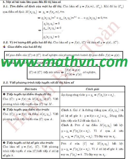 Bài toán liên quan khảo sát hàm số, ôn thi Đại học 2012
