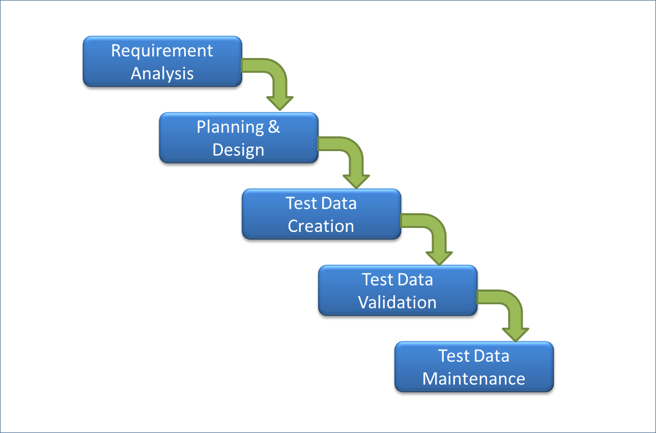 Test Data Life Cycle